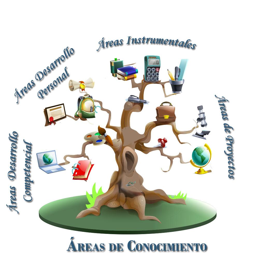 Áreas de conocimiento